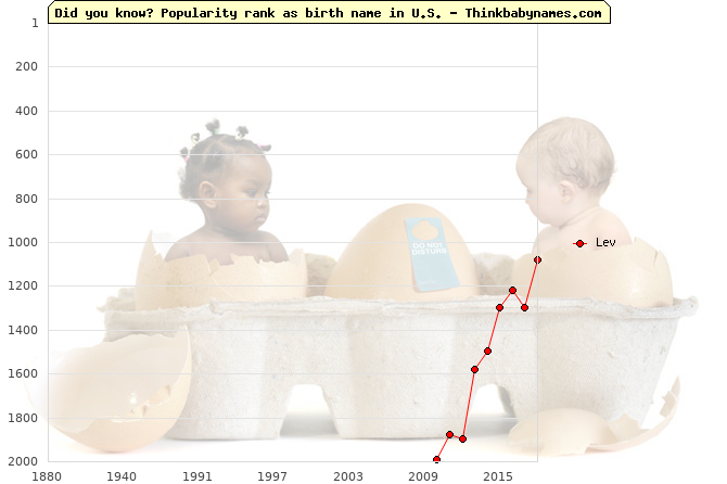Top 2000 baby names ranking of Lev name in U.S.