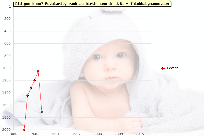 Top 2000 baby names ranking of Levern name in U.S.
