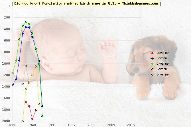 Top 2000 baby names ranking of Leverne, Lavern, Laverne, Levern, Luverne in U.S.
