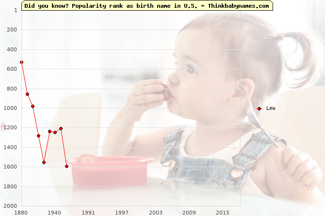 Top 2000 baby names ranking of Lew name in U.S.