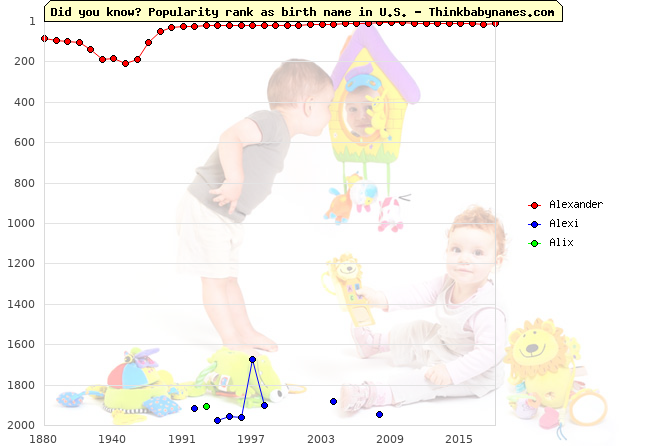Top 2000 baby names ranking of Alexander, Alexi, Alix in U.S.