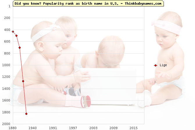 Top 1000 baby names ranking of Lige name in U.S.
