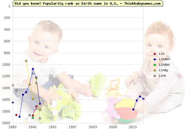Top 2000 baby names ranking of Lin, Linden, Lindon, Lindy, Linn in U.S.