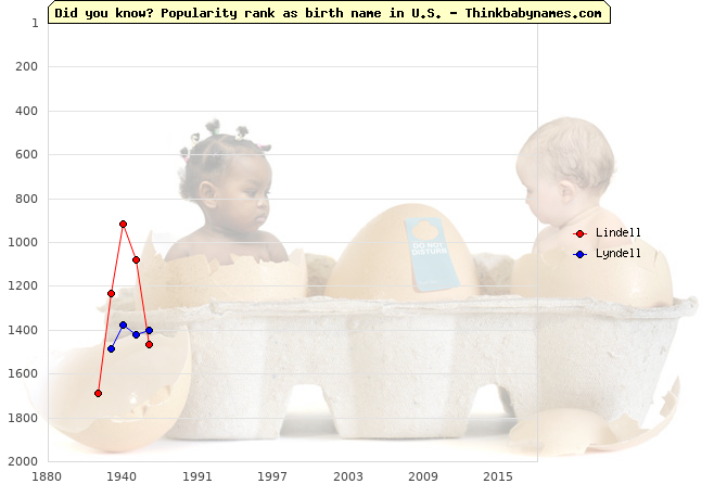 Top 2000 baby names ranking of Lindell, Lyndell in U.S.