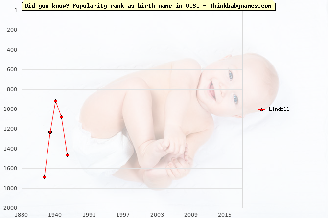 Top 2000 baby names ranking of Lindell name in U.S.