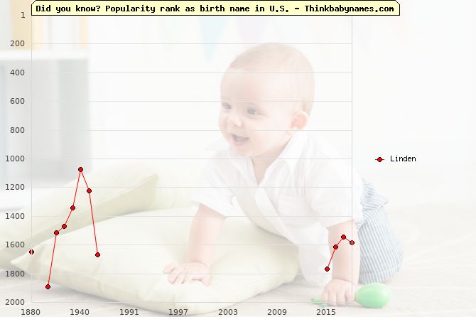 Top 2000 baby names ranking of Linden name in U.S.