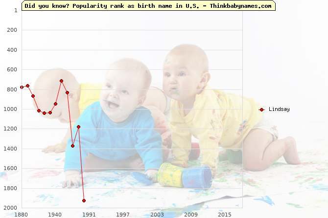 Top 2000 baby names ranking of Lindsay name in U.S.