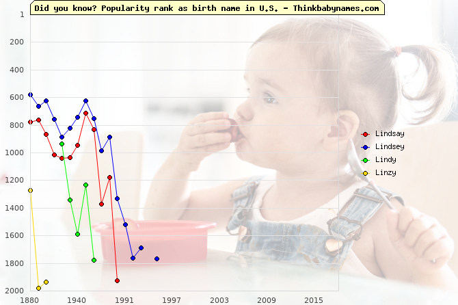 Top 2000 baby names ranking of Lindsay, Lindsey, Lindy, Linzy in U.S.