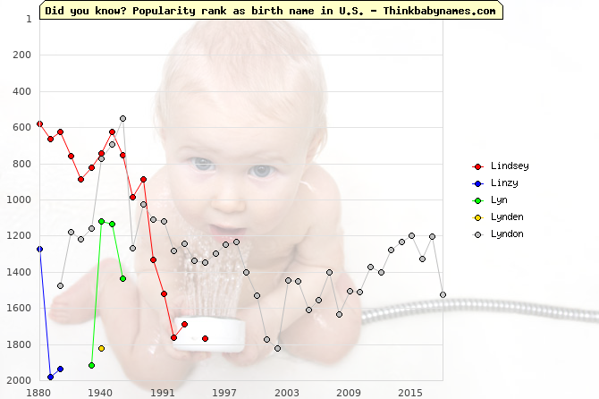Top 2000 baby names ranking of Lindsey, Linzy, Lyn, Lynden, Lyndon in U.S.