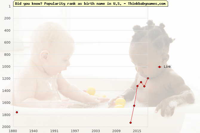 Top 2000 baby names ranking of Link name in U.S.