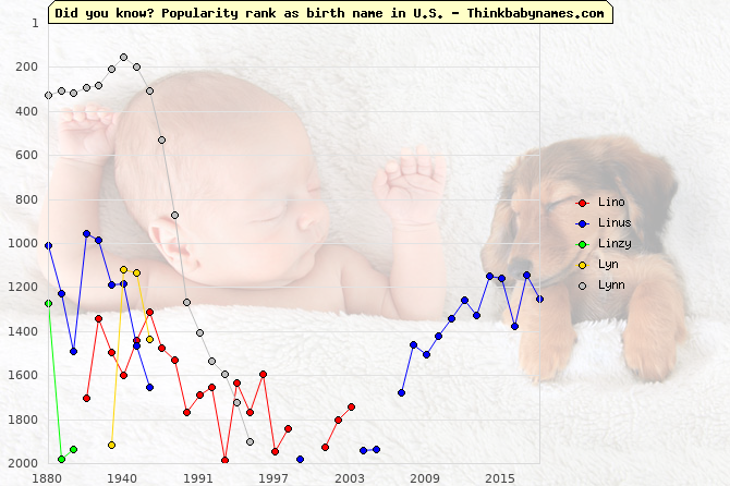 Top 2000 baby names ranking of Lino, Linus, Linzy, Lyn, Lynn in U.S.