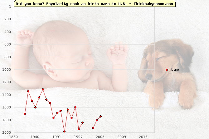 Top 2000 baby names ranking of Lino name in U.S.