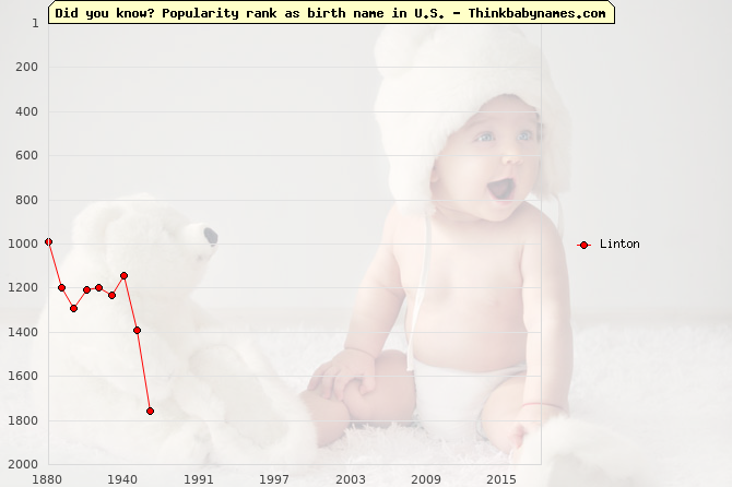 Top 2000 baby names ranking of Linton name in U.S.