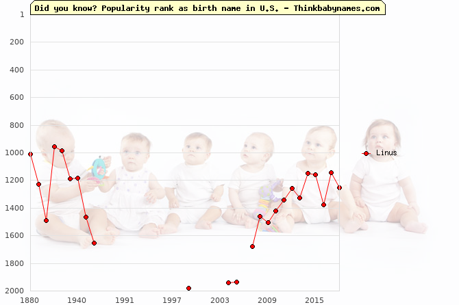 Top 2000 baby names ranking of Linus name in U.S.