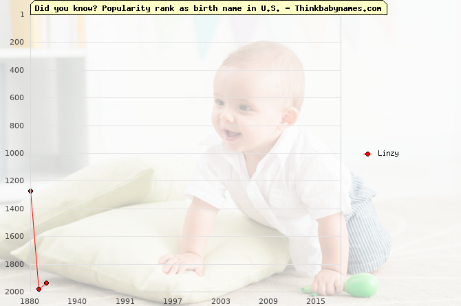 Top 2000 baby names ranking of Linzy name in U.S.