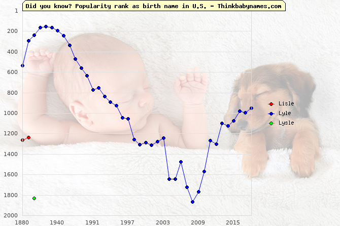 Top 2000 baby names ranking of Lisle, Lyle, Lysle in U.S.