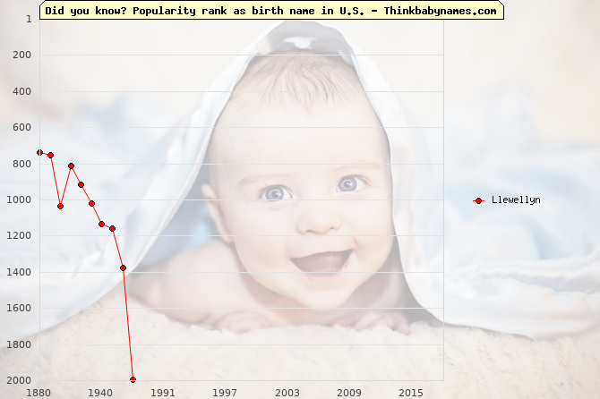 Top 2000 baby names ranking of Llewellyn name in U.S.