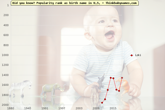 Top 2000 baby names ranking of Loki name in U.S.