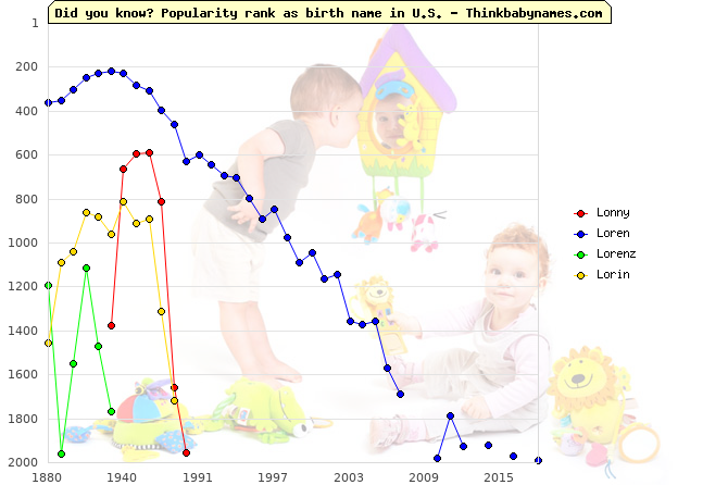 Top 2000 baby names ranking of Lonny, Loren, Lorenz, Lorin in U.S.