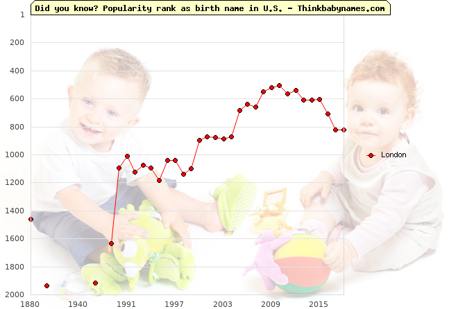 Top 2000 baby names ranking of London name in U.S.