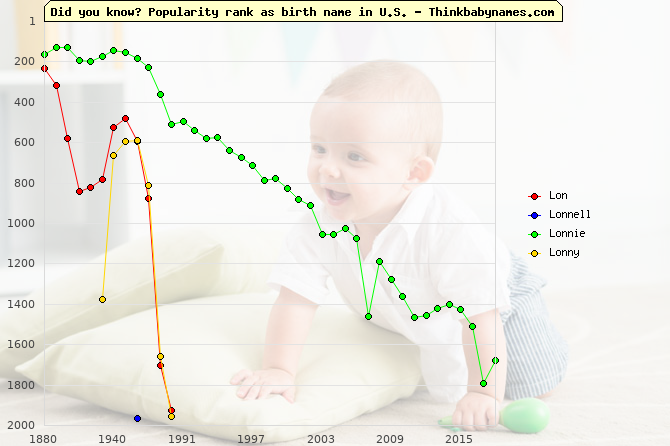 Top 2000 baby names ranking of Lon, Lonnell, Lonnie, Lonny in U.S.