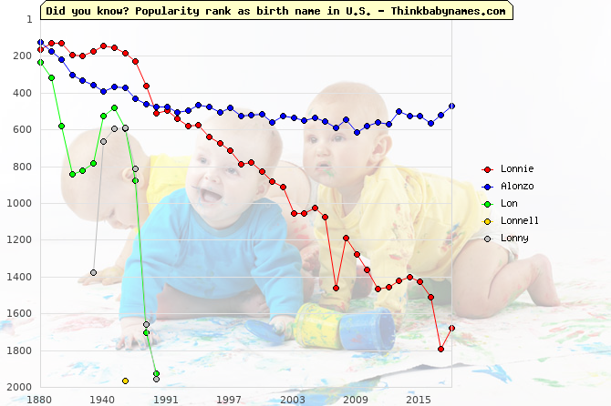 Top 2000 baby names ranking of Lonnie, Alonzo, Lon, Lonnell, Lonny in U.S.