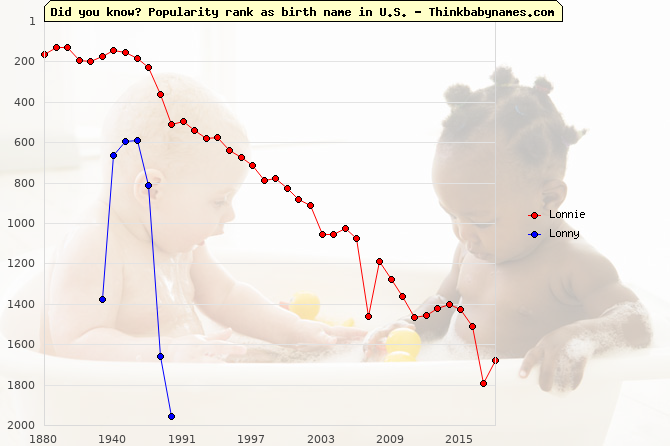 Top 2000 baby names ranking of Lonnie, Lonny in U.S.