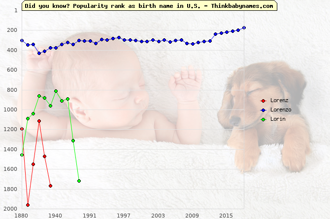 Top 2000 baby names ranking of Lorenz, Lorenzo, Lorin in U.S.