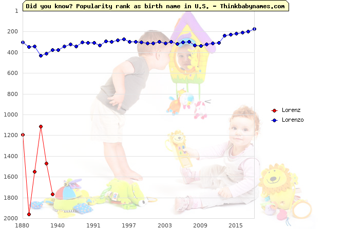 Top 2000 baby names ranking of Lorenz, Lorenzo in U.S.