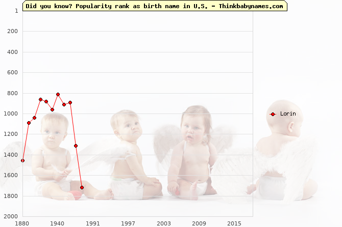Top 1000 baby names ranking of Lorin name in U.S.