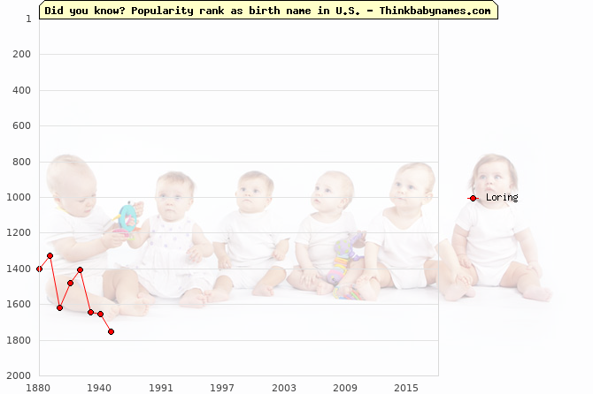 Top 2000 baby names ranking of Loring name in U.S.