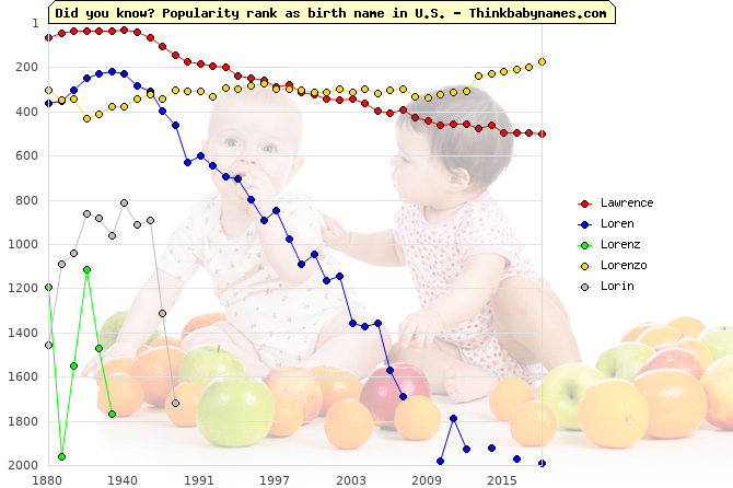 Top 2000 baby names ranking of Lawrence, Loren, Lorenz, Lorenzo, Lorin in U.S.