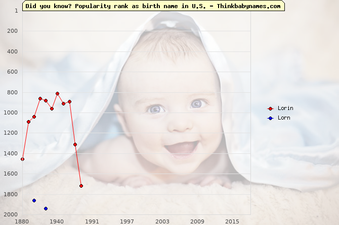 Top 2000 baby names ranking of Lorin, Lorn in U.S.