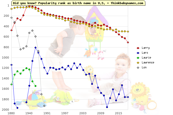 Top 2000 baby names ranking of Larry, Lars, Laurie, Lawrence, Lon in U.S.