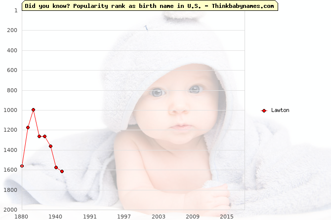 Top 2000 baby names ranking of Lawton in U.S.