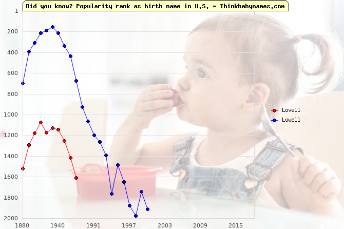 Top 2000 baby names ranking of Lovell, Lowell in U.S.