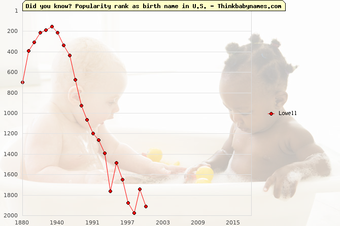 Top 1000 baby names ranking of Lowell in U.S.