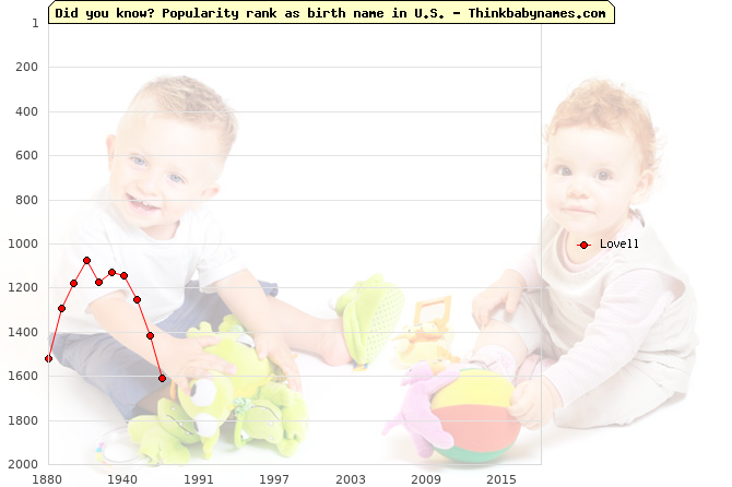 Top 2000 baby names ranking of Lovell name in U.S.