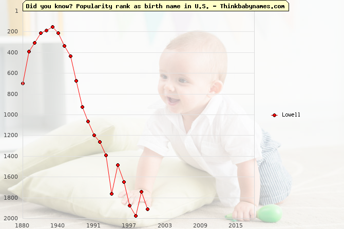 Top 1000 baby names ranking of Lowell name in U.S.