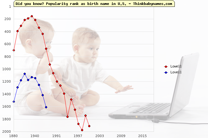 Top 2000 baby names ranking of Lowell, Lovell in U.S.