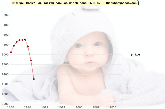 Top 2000 baby names ranking of Loy name in U.S.