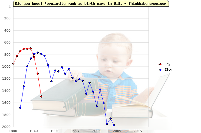 Top 2000 baby names ranking of Loy, Eloy in U.S.