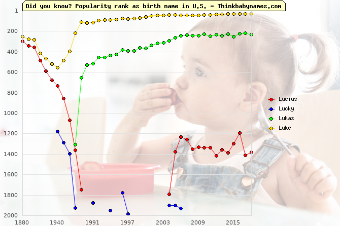 Top 2000 baby names ranking of Lucius, Lucky, Lukas, Luke in U.S.