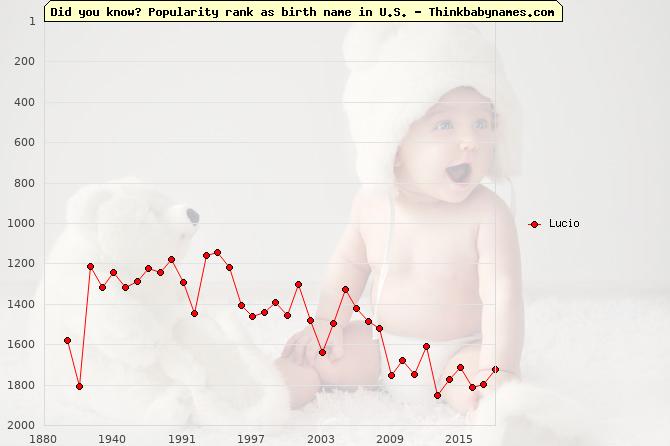 Top 2000 baby names ranking of Lucio name in U.S.