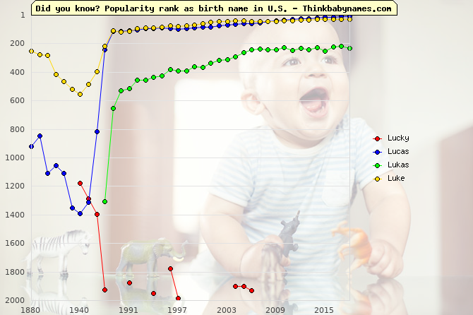 Top 2000 baby names ranking of Lucky, Lucas, Lukas, Luke in U.S.