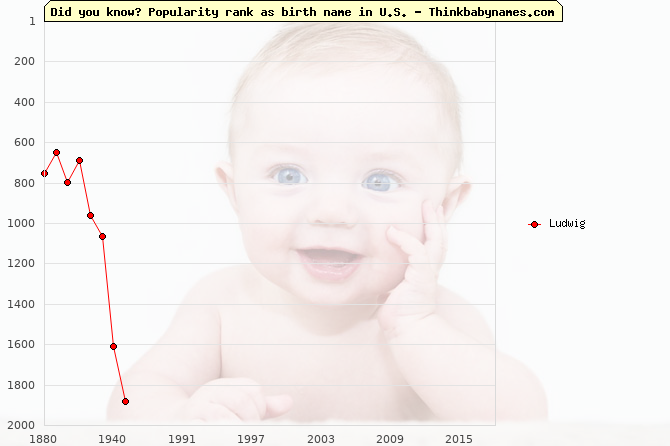 Top 2000 baby names ranking of Ludwig in U.S.