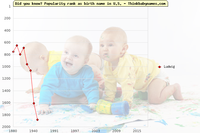 Top 2000 baby names ranking of Ludwig name in U.S.