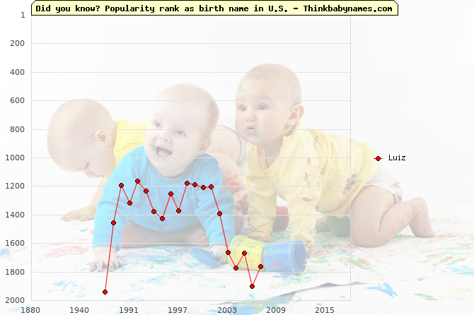 Top 2000 baby names ranking of Luiz name in U.S.