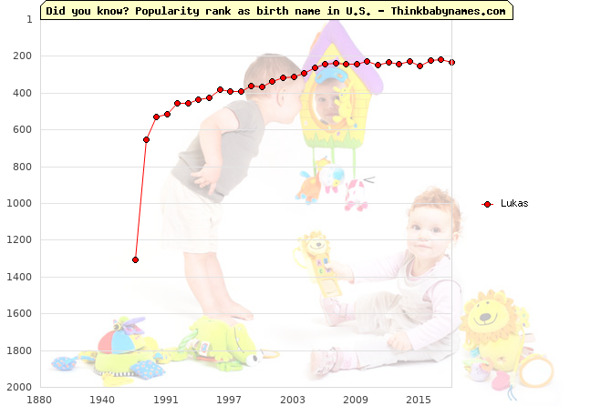 Top 2000 baby names ranking of Lukas name in U.S.