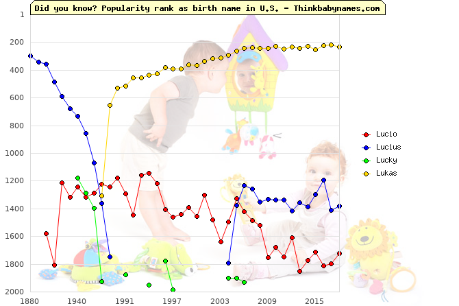 Top 2000 baby names ranking of Lucio, Lucius, Lucky, Lukas in U.S.